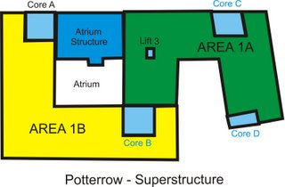 Superstructure Layout